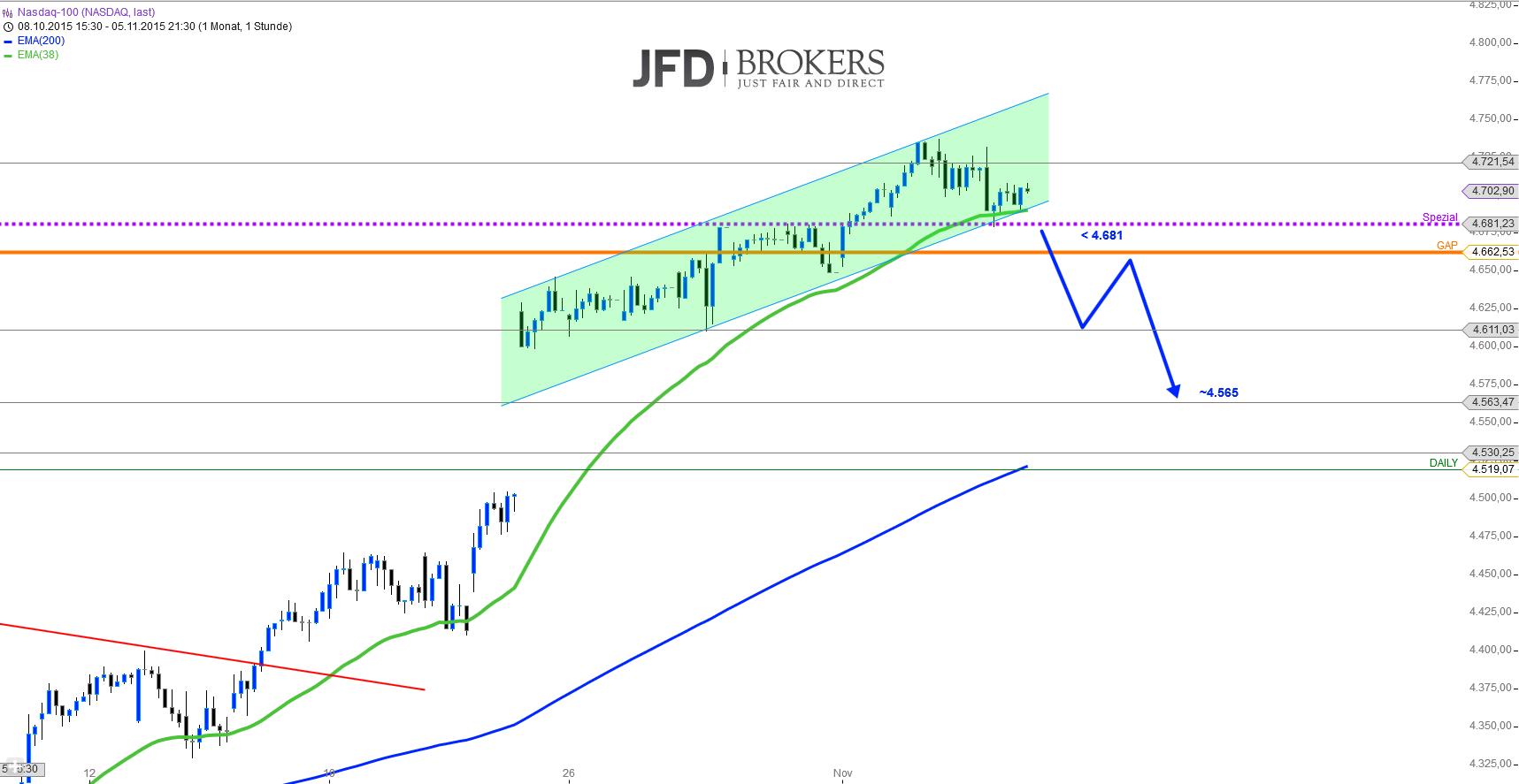 US-Indizes-Chartcheck-vor-den-NFP-Zahlen-Kommentar-JFD-Brokers-GodmodeTrader.de-4