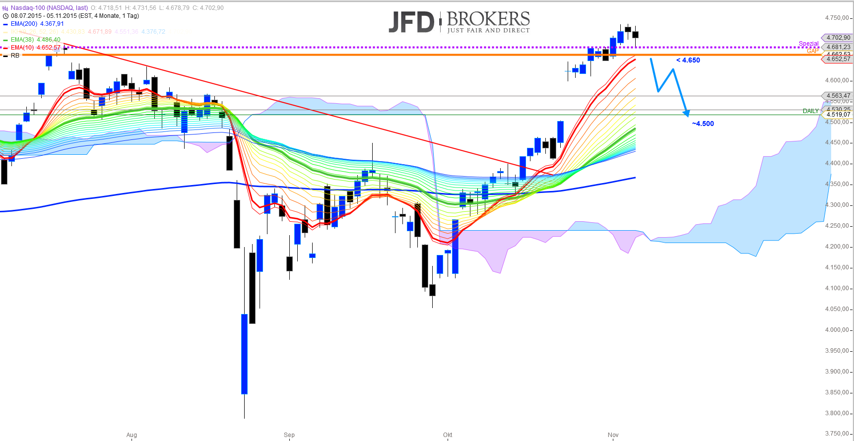 US-Indizes-Chartcheck-vor-den-NFP-Zahlen-Kommentar-JFD-Brokers-GodmodeTrader.de-3