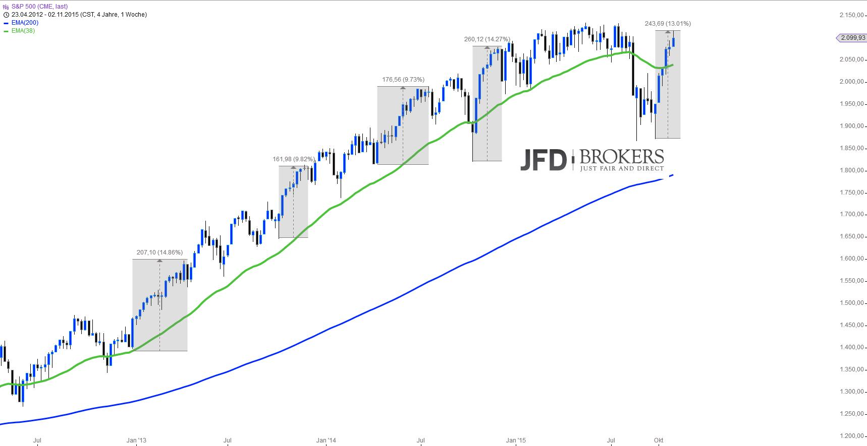 US-Indizes-Chartcheck-vor-den-NFP-Zahlen-Kommentar-JFD-Brokers-GodmodeTrader.de-1