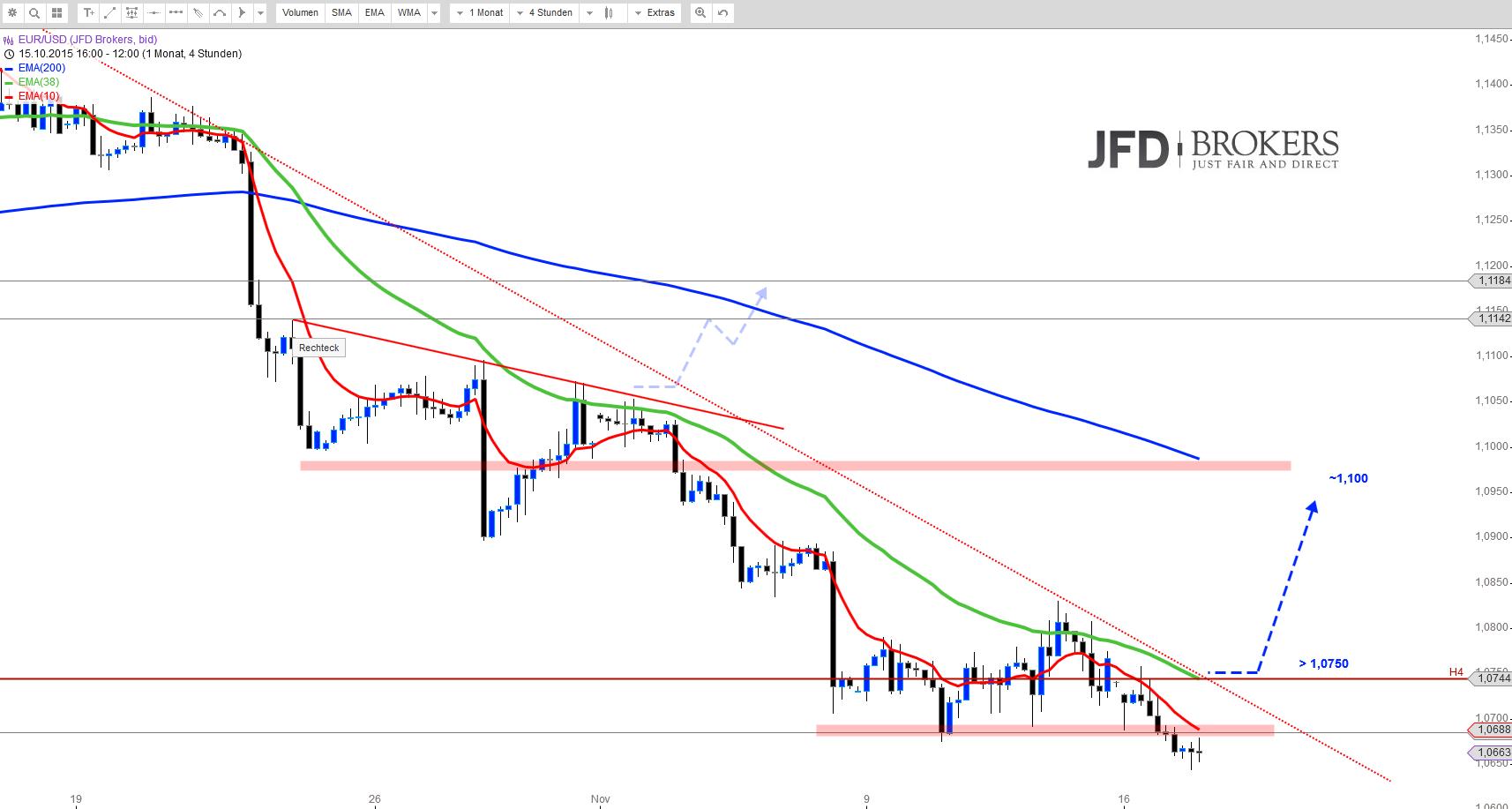 EUR-USD-H4-Im-Zweifel-Short-oder-etwa-doch-nicht-Kommentar-JFD-Brokers-GodmodeTrader.de-1