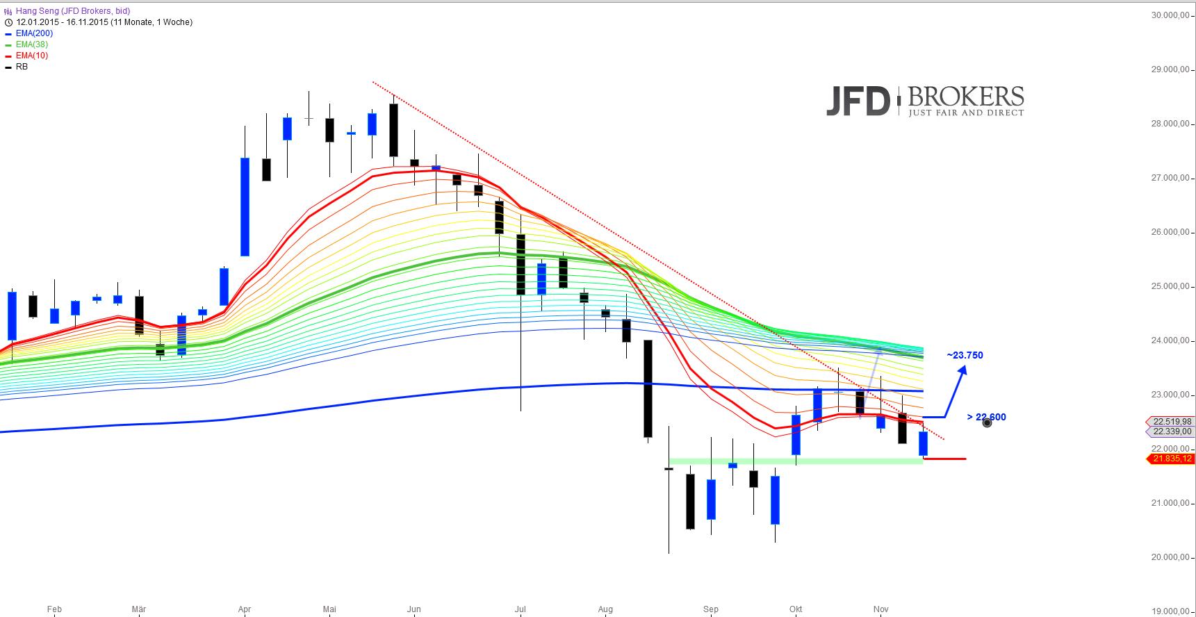 ASIEN-im-Doppelpack-Wie-stehen-aktuell-die-Chancen-Kommentar-JFD-Brokers-GodmodeTrader.de-3
