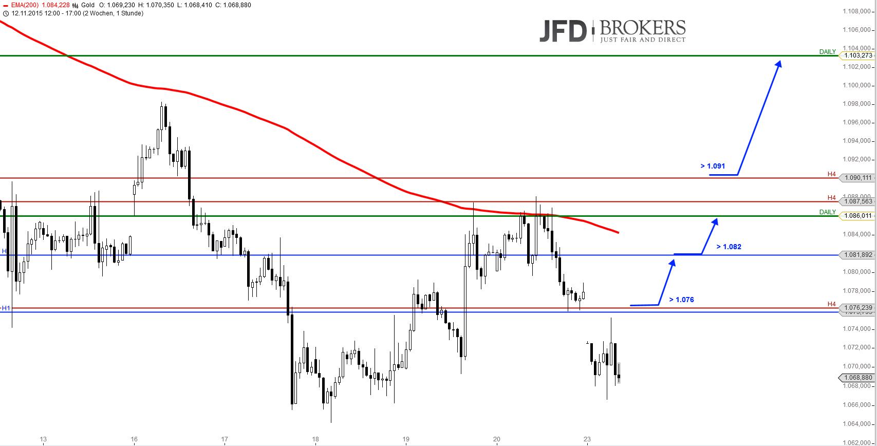 GOLD-H1-Können-diese-Marken-Kaufdruck-erzeugen-Kommentar-JFD-Brokers-GodmodeTrader.de-1