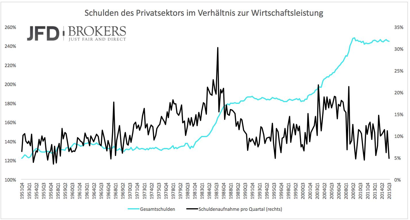 Die-USA-werden-immer-ärmer-Kommentar-JFD-Brokers-GodmodeTrader.de-1