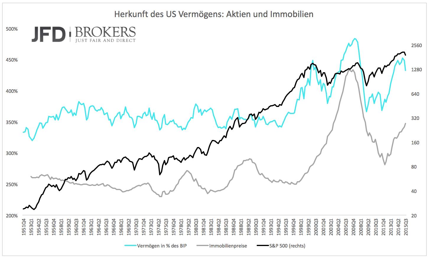 Die-USA-werden-immer-ärmer-Kommentar-JFD-Brokers-GodmodeTrader.de-2