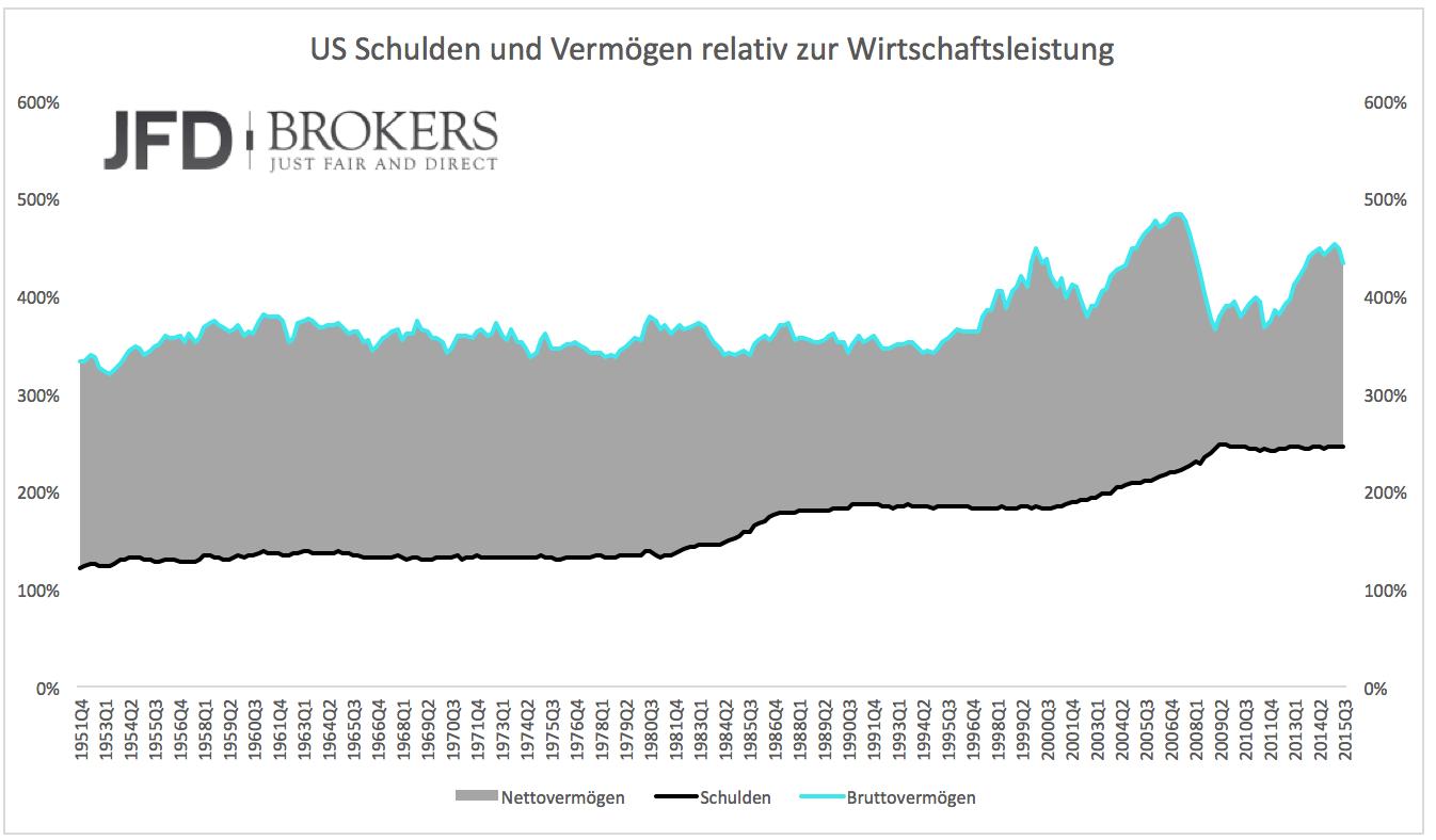 Die-USA-werden-immer-ärmer-Kommentar-JFD-Brokers-GodmodeTrader.de-3
