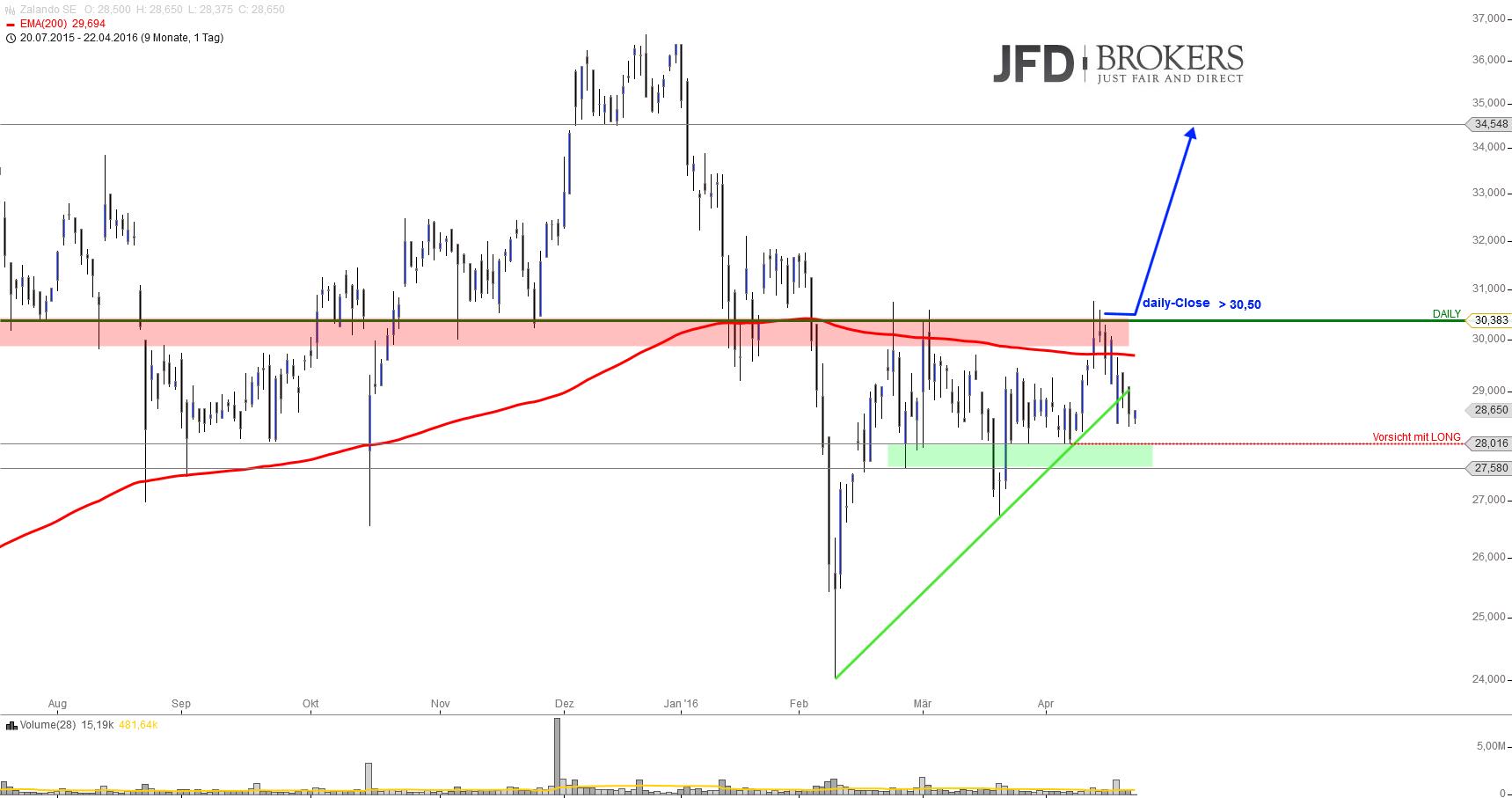 Ausbruchskandidaten-3-von-4-getriggert-Kommentar-JFD-Brokers-GodmodeTrader.de-3