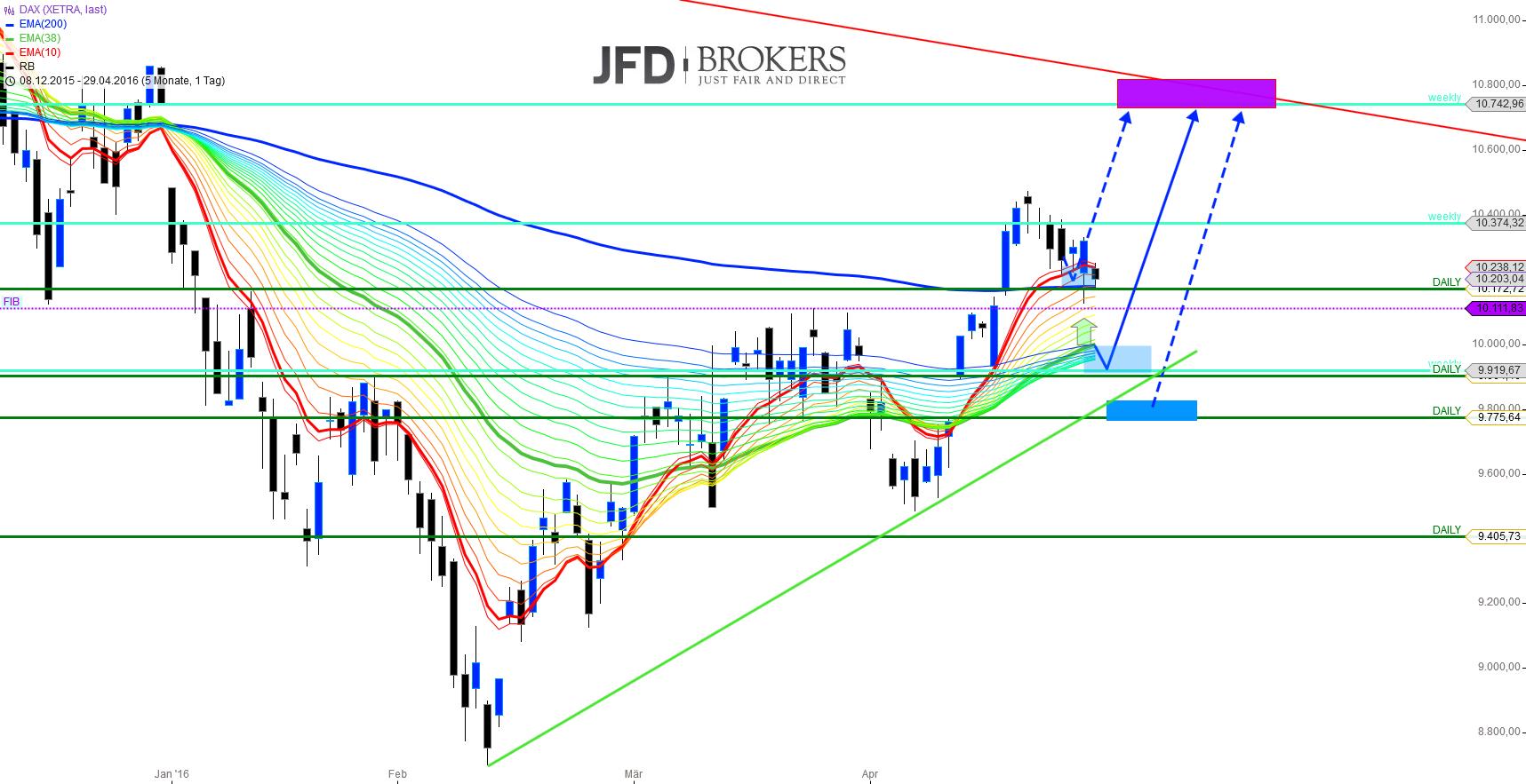 DAX-Update-Wochenausblick-Kommentar-JFD-Brokers-GodmodeTrader.de-1