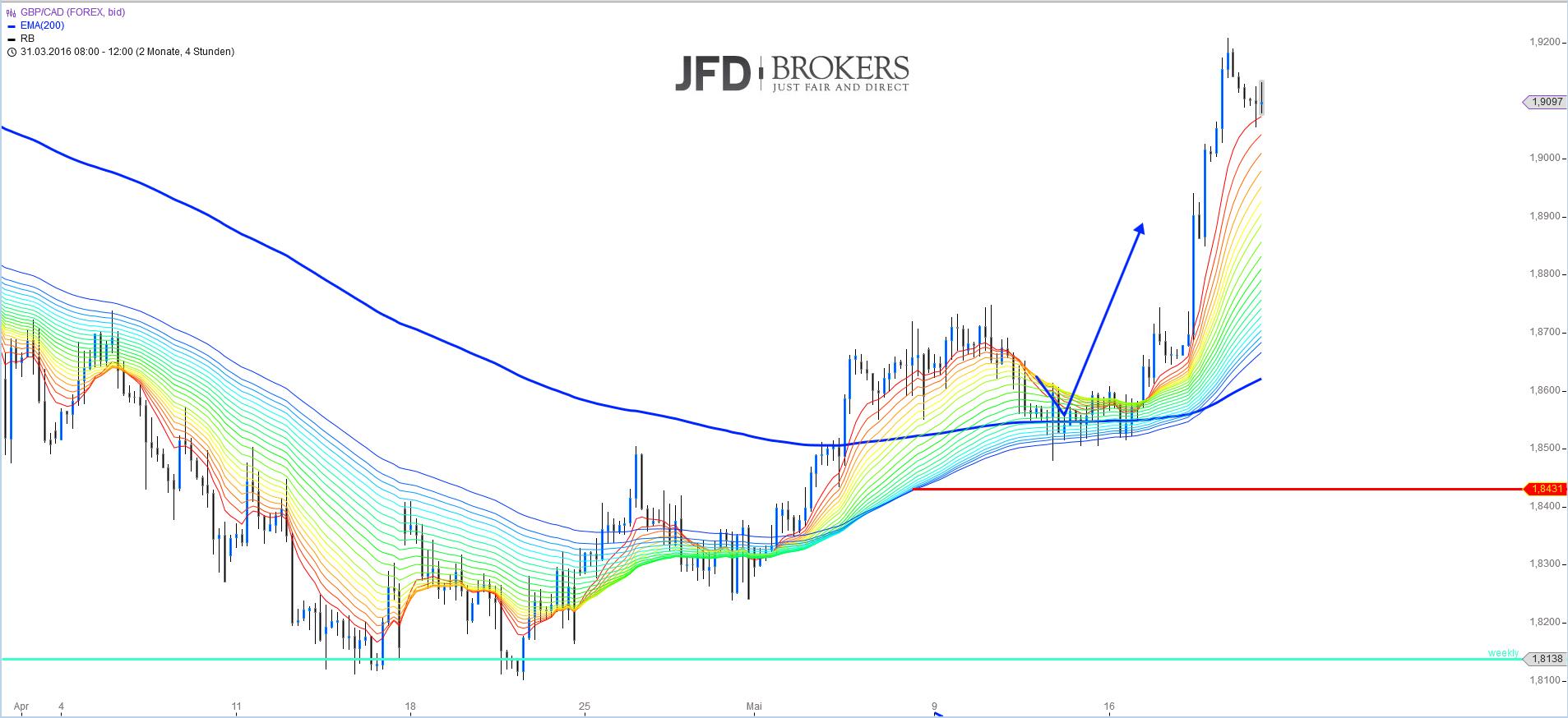 Das-zweite-Monster-wurde-in-dieser-Woche-erlegt-Kommentar-JFD-Brokers-GodmodeTrader.de-3