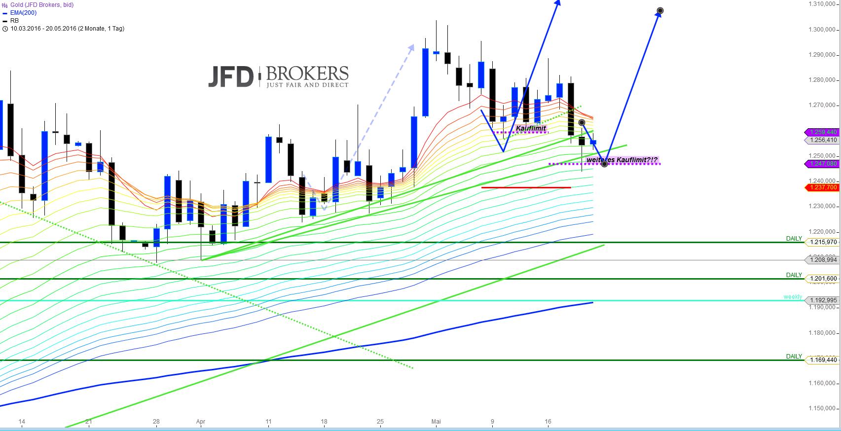 Das-zweite-Monster-wurde-in-dieser-Woche-erlegt-Kommentar-JFD-Brokers-GodmodeTrader.de-4
