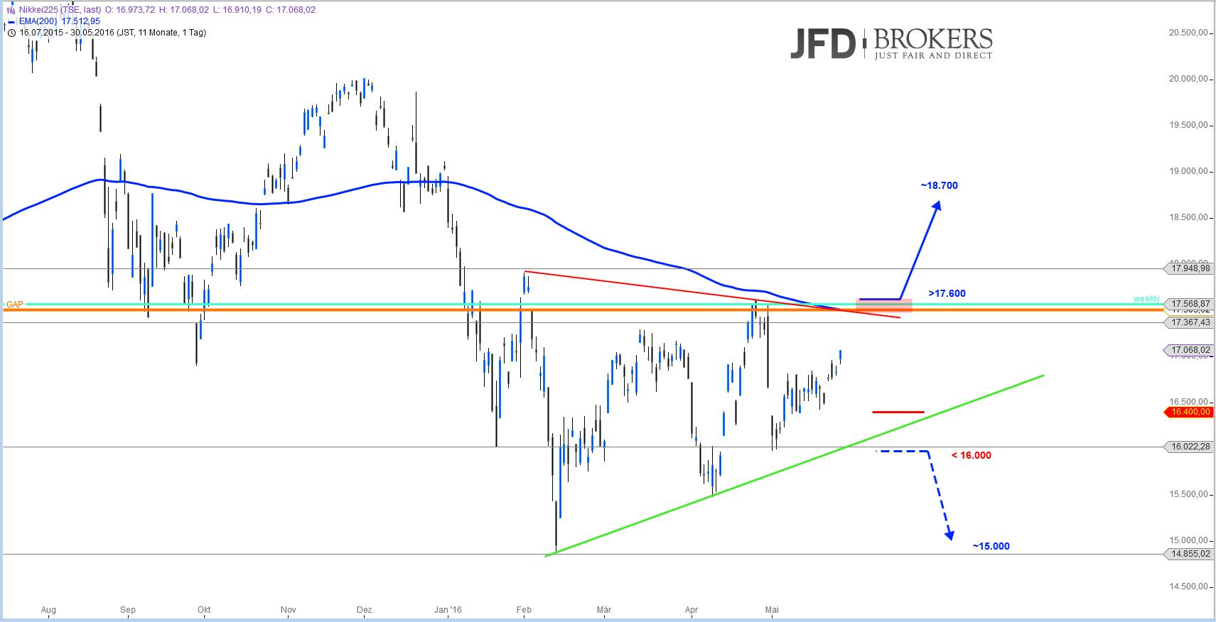 ASIEN-im-Doppelpack-Wo-würden-neue-Signale-entstehen-Kommentar-JFD-Brokers-GodmodeTrader.de-2