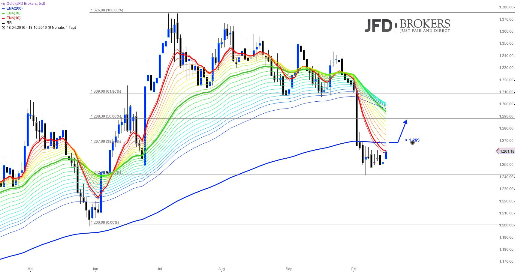Gold-Silber-Ende-der-Konsolidierungsphase-Kommentar-JFD-Brokers-GodmodeTrader.de-1