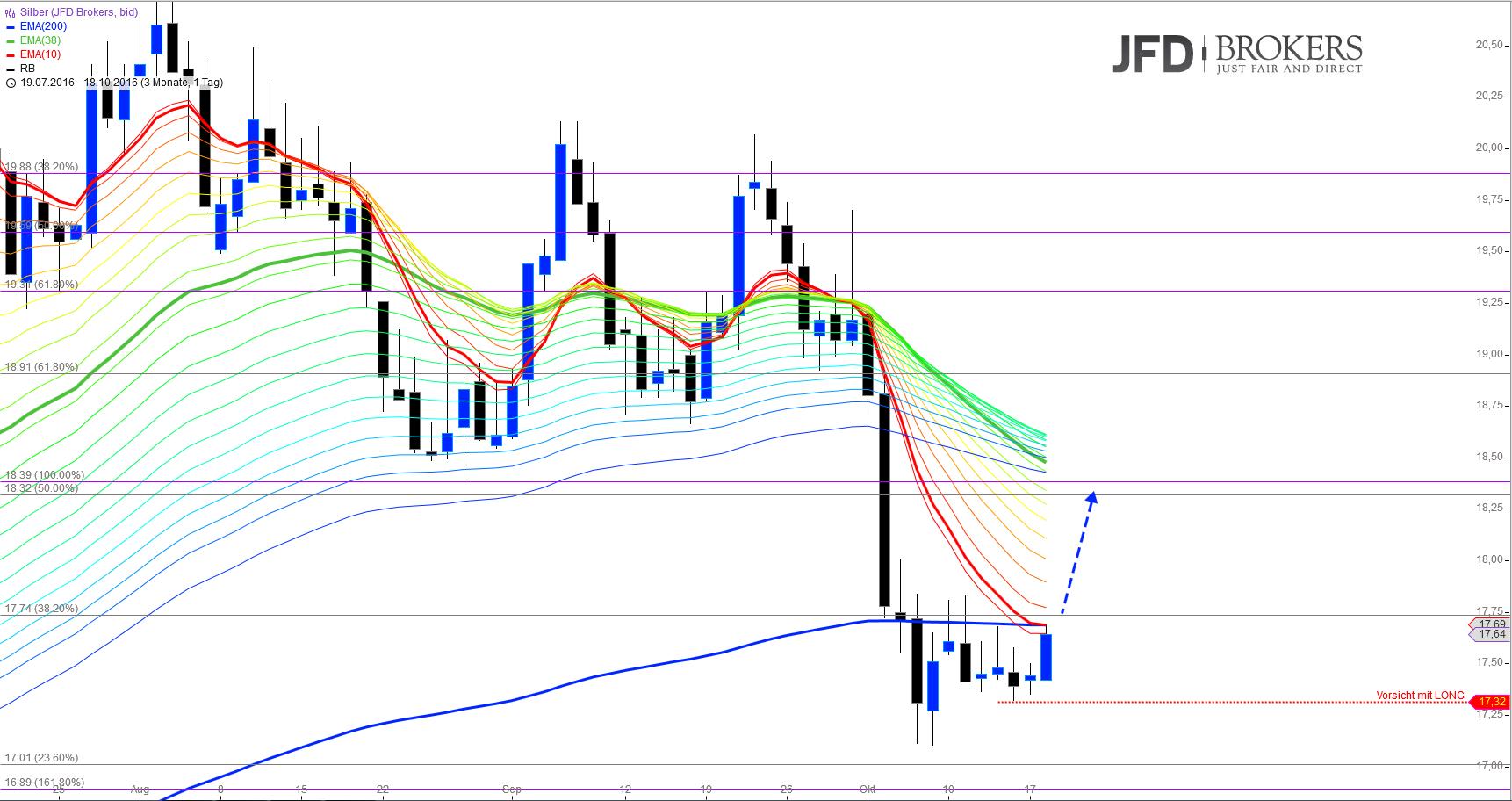 Gold-Silber-Ende-der-Konsolidierungsphase-Kommentar-JFD-Brokers-GodmodeTrader.de-3