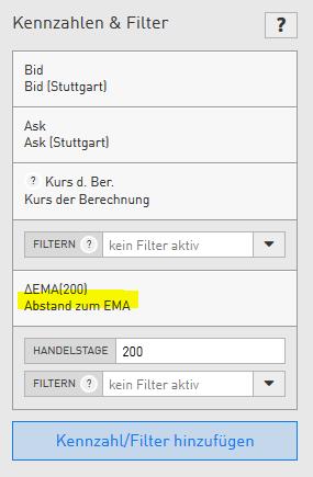 PAYPAL-Endet-die-Korrektur-am-EMA200-Chartanalyse-Bernd-Senkowski-GodmodeTrader.de-1