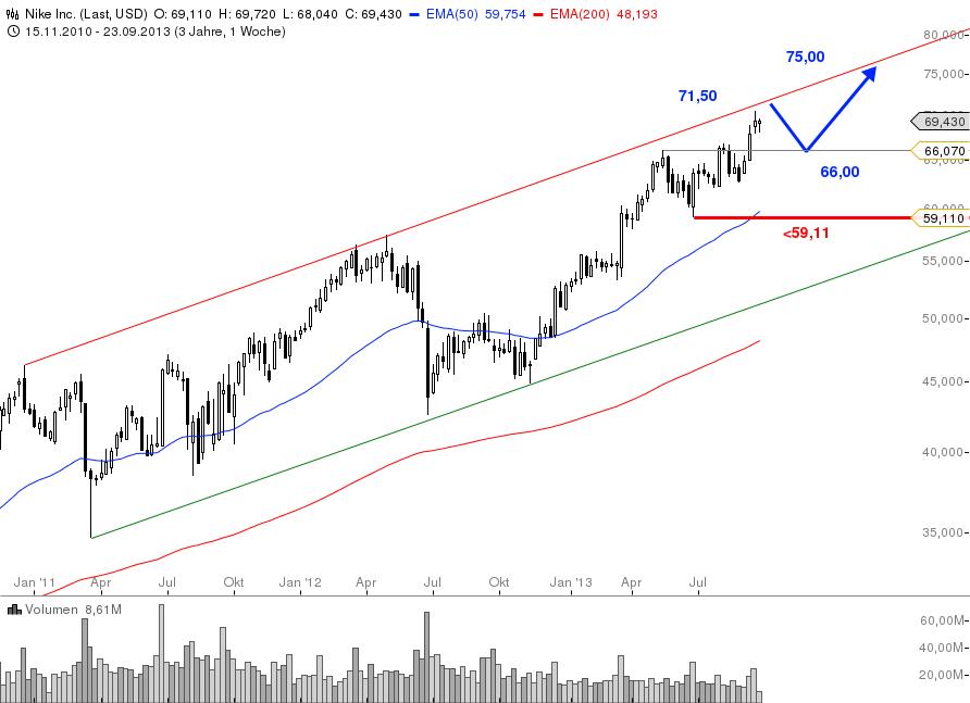 Dow-Jones-Index-Alle-drei-Neuzugänge-im-Check-Chartanalyse-Bastian-Galuschka-GodmodeTrader.de-2