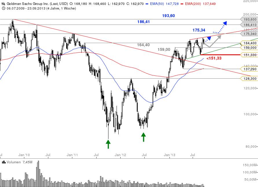 Dow-Jones-Index-Alle-drei-Neuzugänge-im-Check-Chartanalyse-Bastian-Galuschka-GodmodeTrader.de-1