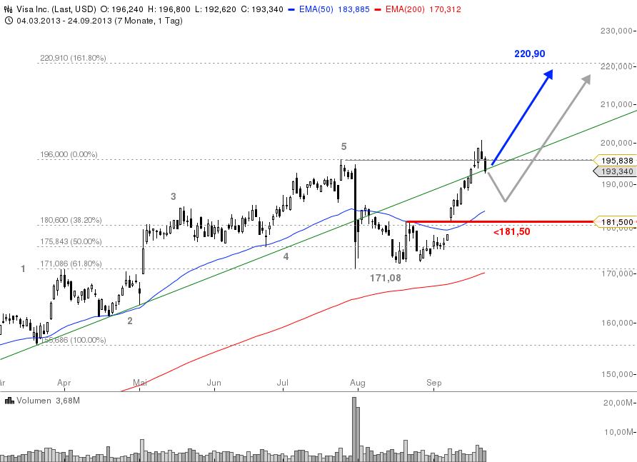 Dow-Jones-Index-Alle-drei-Neuzugänge-im-Check-Chartanalyse-Bastian-Galuschka-GodmodeTrader.de-3