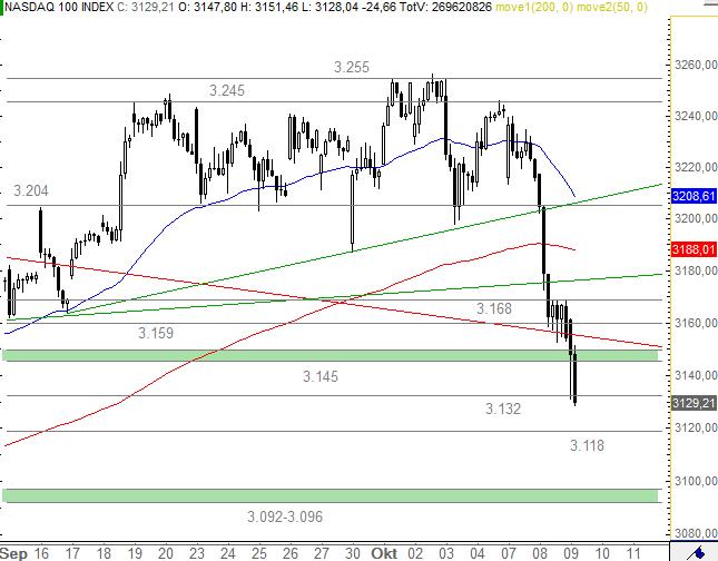 US-Indizes-Bringt-die-Fed-die-Wende-Chartanalyse-Bastian-Galuschka-GodmodeTrader.de-2