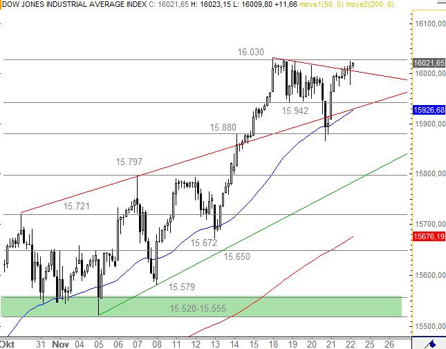US-Indizes-Dow-Jones-schnuppert-am-Allzeithoch-Chartanalyse-Bastian-Galuschka-GodmodeTrader.de-1