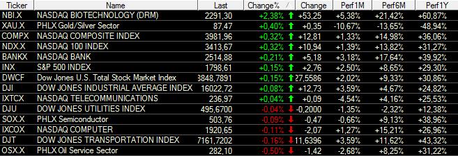 US-Indizes-Dow-Jones-schnuppert-am-Allzeithoch-Chartanalyse-Bastian-Galuschka-GodmodeTrader.de-3