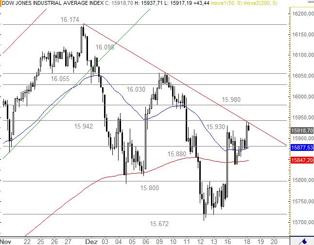 US-Indizes-Dow-Jones-testet-Abwärtstrend-Chartanalyse-Bastian-Galuschka-GodmodeTrader.de-1