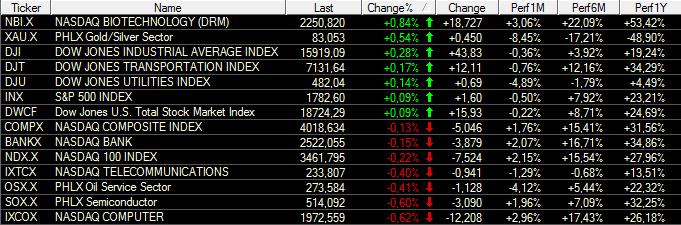 US-Indizes-Dow-Jones-testet-Abwärtstrend-Chartanalyse-Bastian-Galuschka-GodmodeTrader.de-3