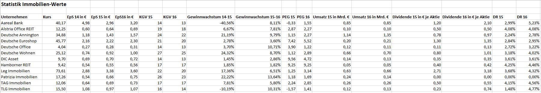 IMMOBILIENWERTE-im-Check-Wo-lohnt-sich-noch-ein-Blick-Chartanalyse-Bastian-Galuschka-GodmodeTrader.de-4