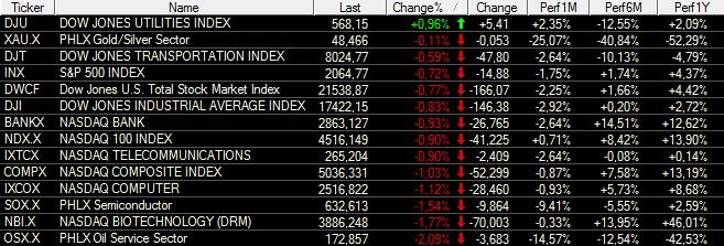 US-INDIZES-Der-Dow-Jones-wird-durchgereicht-Chartanalyse-Bastian-Galuschka-GodmodeTrader.de-1