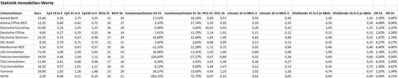 IMMOBILIENWERTE-Die-Ruhe-vor-dem-Sturm-Chartanalyse-Bastian-Galuschka-GodmodeTrader.de-1