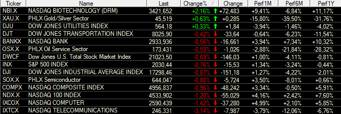 US-INDIZES-Dow-Jones-erreicht-Fibo-Marke-Chartanalyse-Bastian-Galuschka-GodmodeTrader.de-1