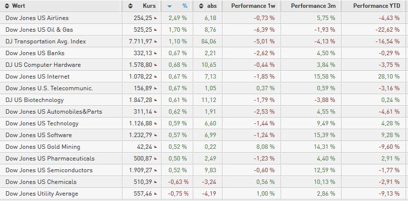 US-INDIZES-Dow-Jones-erreicht-Mindestziel-Chartanalyse-Bastian-Galuschka-GodmodeTrader.de-1