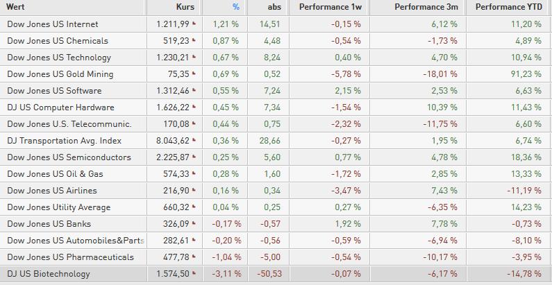 US-INDIZES-Positive-BIP-Daten-bringen-keine-neuen-Impulse-Chartanalyse-Bastian-Galuschka-GodmodeTrader.de-1