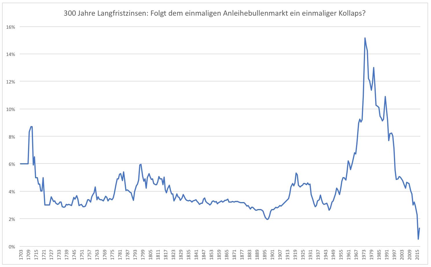 Was-ist-dran-an-der-historischen-Anleiheblase-Kommentar-Clemens-Schmale-GodmodeTrader.de-1