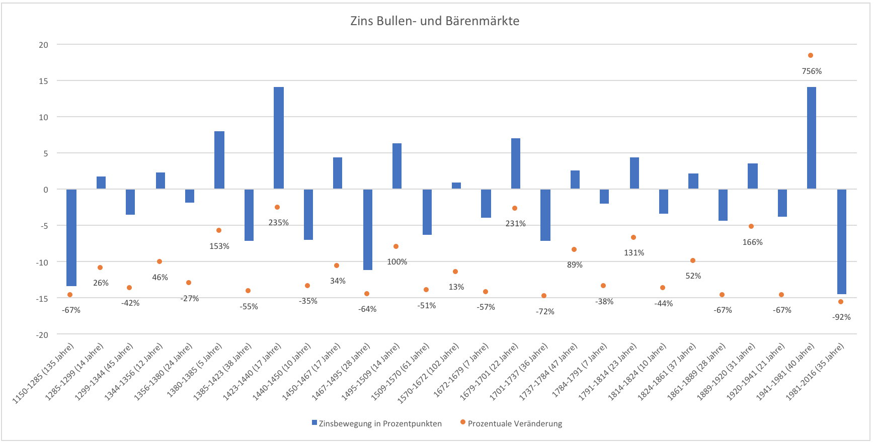 Was-ist-dran-an-der-historischen-Anleiheblase-Kommentar-Clemens-Schmale-GodmodeTrader.de-2