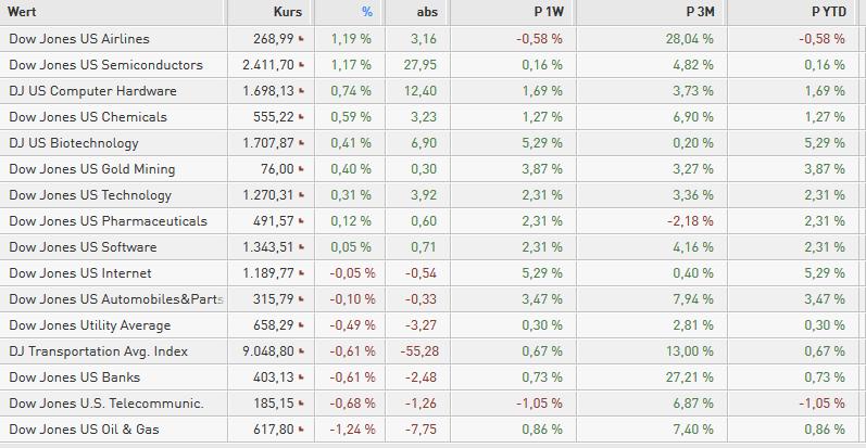 US-INDIZES-Dow-Jones-hält-die-19-000-Chartanalyse-Bastian-Galuschka-GodmodeTrader.de-1