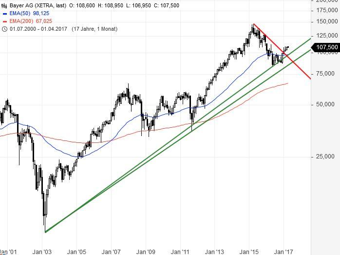 DAX-Was-signalisieren-die-Schwergewichte-Chartanalyse-Bastian-Galuschka-GodmodeTrader.de-3