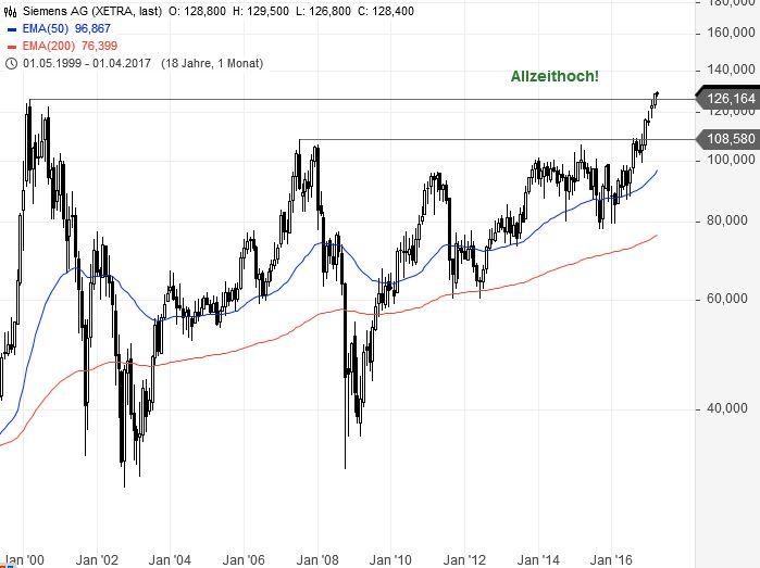 DAX-Was-signalisieren-die-Schwergewichte-Chartanalyse-Bastian-Galuschka-GodmodeTrader.de-1