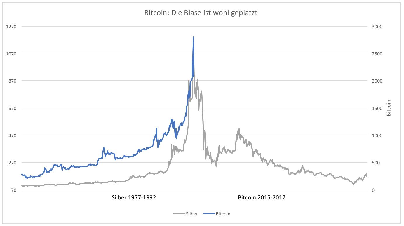 Bitcoin: Wann platzt die Blase mit der Kryptowährung