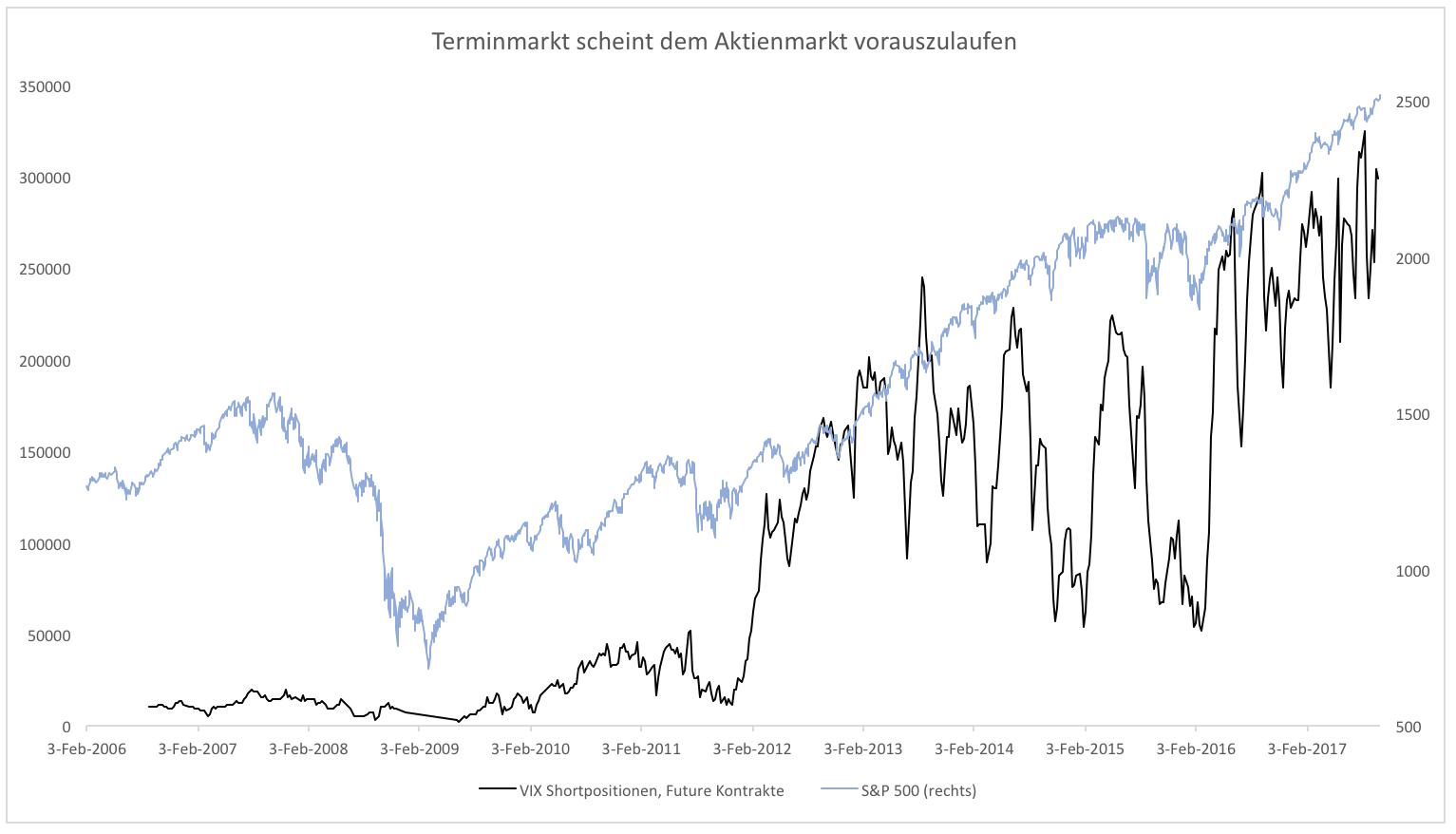 Der-Handel-mit-Volatilität-Eine-tickende-Zeitbombe-Kommentar-Clemens-Schmale-GodmodeTrader.de-1