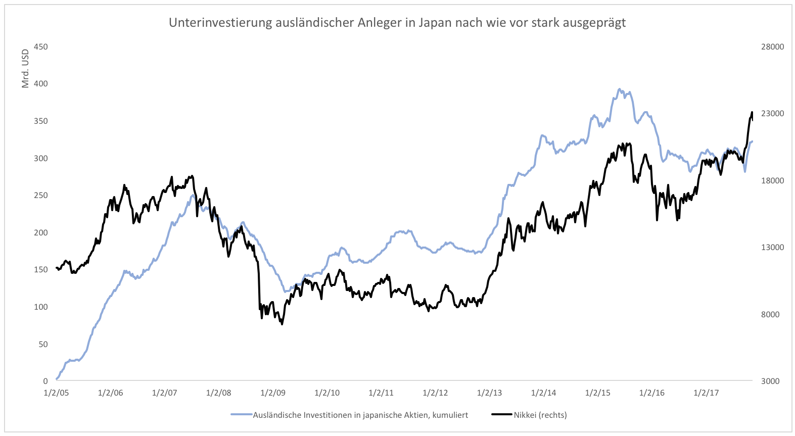 Aktienrally-in-Japan-schon-wieder-vorbei-Kommentar-Clemens-Schmale-GodmodeTrader.de-2