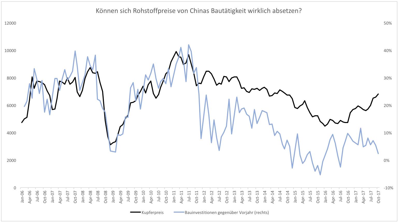 Blauäugigkeit-auf-dem-Rohstoffmarkt-Kommentar-Clemens-Schmale-GodmodeTrader.de-1