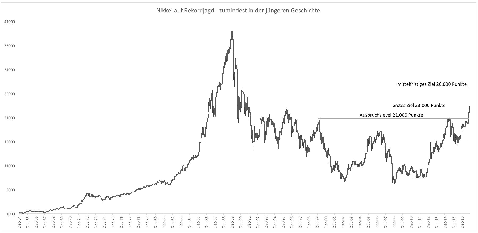 Aktienrally-in-Japan-schon-wieder-vorbei-Kommentar-Clemens-Schmale-GodmodeTrader.de-1