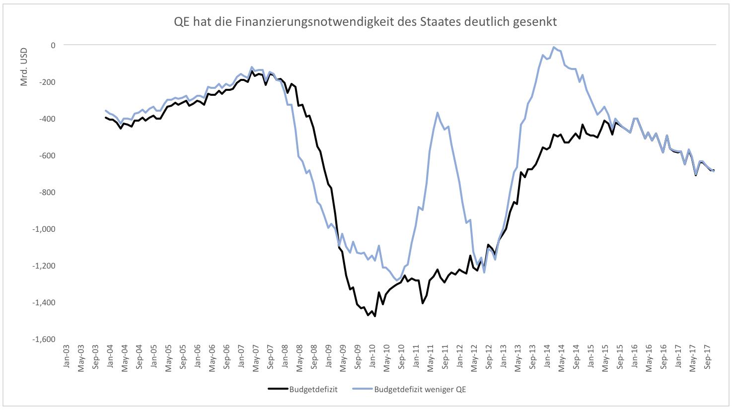 Kann-die-Welt-überhaupt-noch-ohne-QE-Kommentar-Clemens-Schmale-GodmodeTrader.de-3