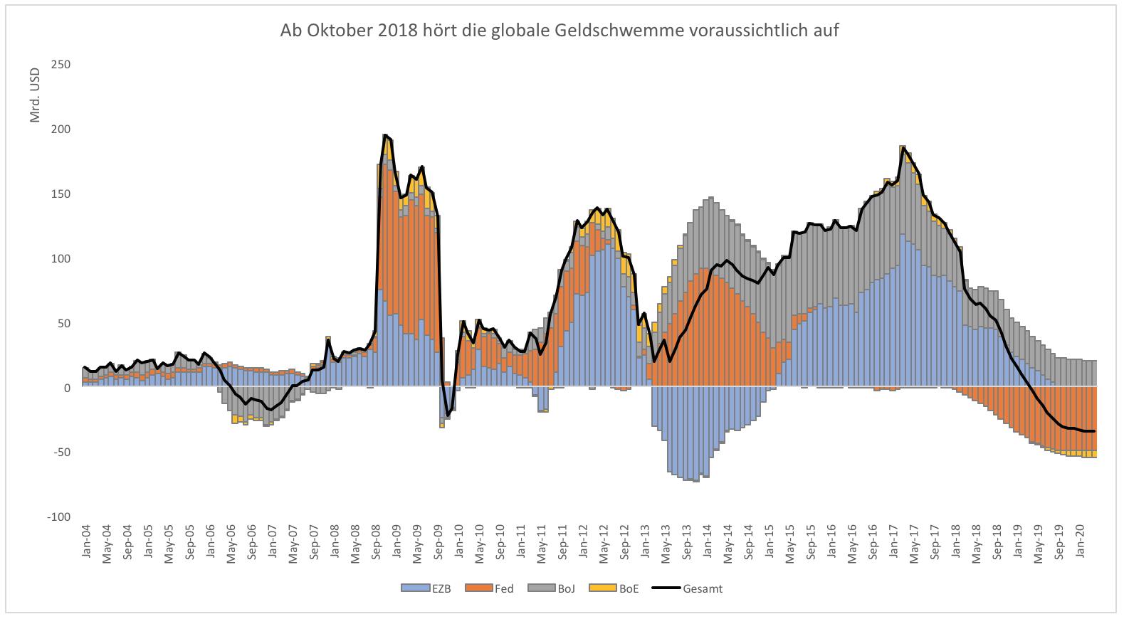 Kann-die-Welt-überhaupt-noch-ohne-QE-Kommentar-Clemens-Schmale-GodmodeTrader.de-2