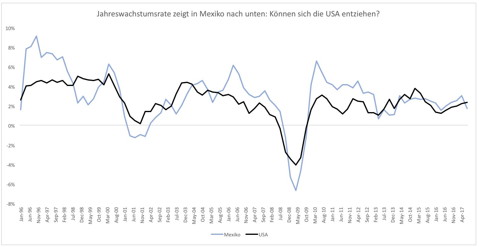 Mexiko-gibt-Warnschuss-für-USA-ab-Kommentar-Clemens-Schmale-GodmodeTrader.de-2