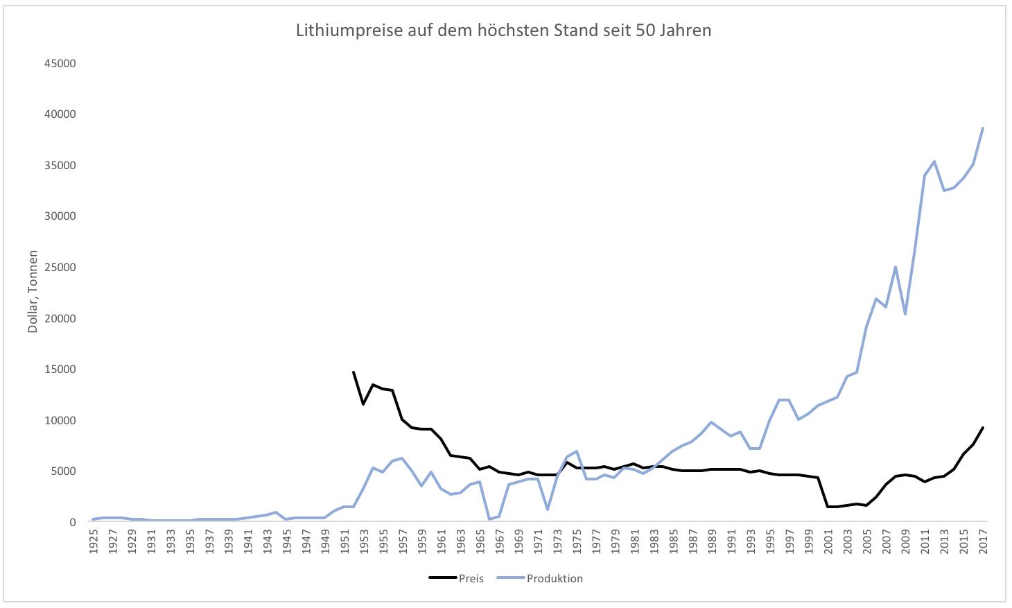 Bildergebnis für lithium rohstoffpreis