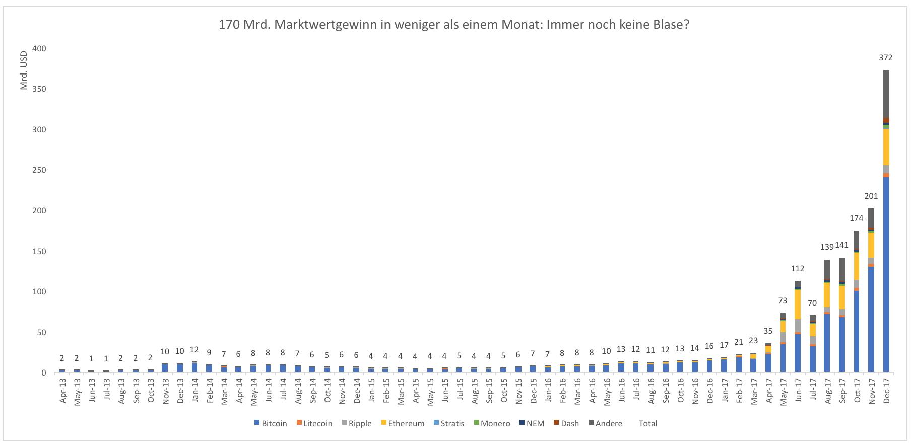 Wie-Bitcoin-das-Finanzsystem-destabilisieren-können-Kommentar-Clemens-Schmale-GodmodeTrader.de-1