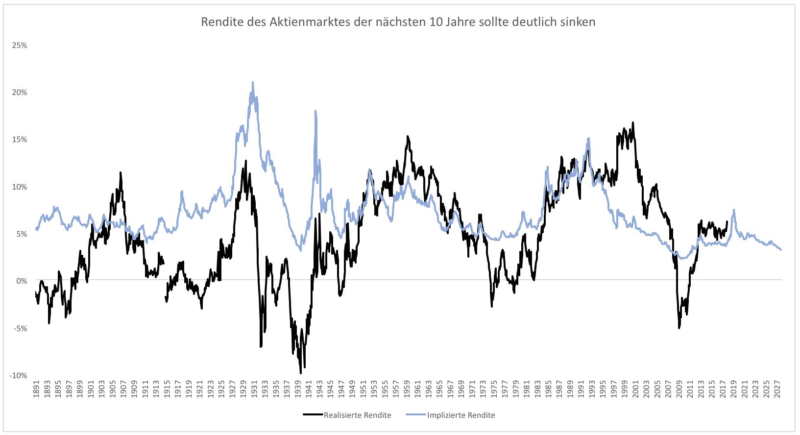 Die-fetten-Jahre-sind-vorbei-Kommentar-Clemens-Schmale-GodmodeTrader.de-2