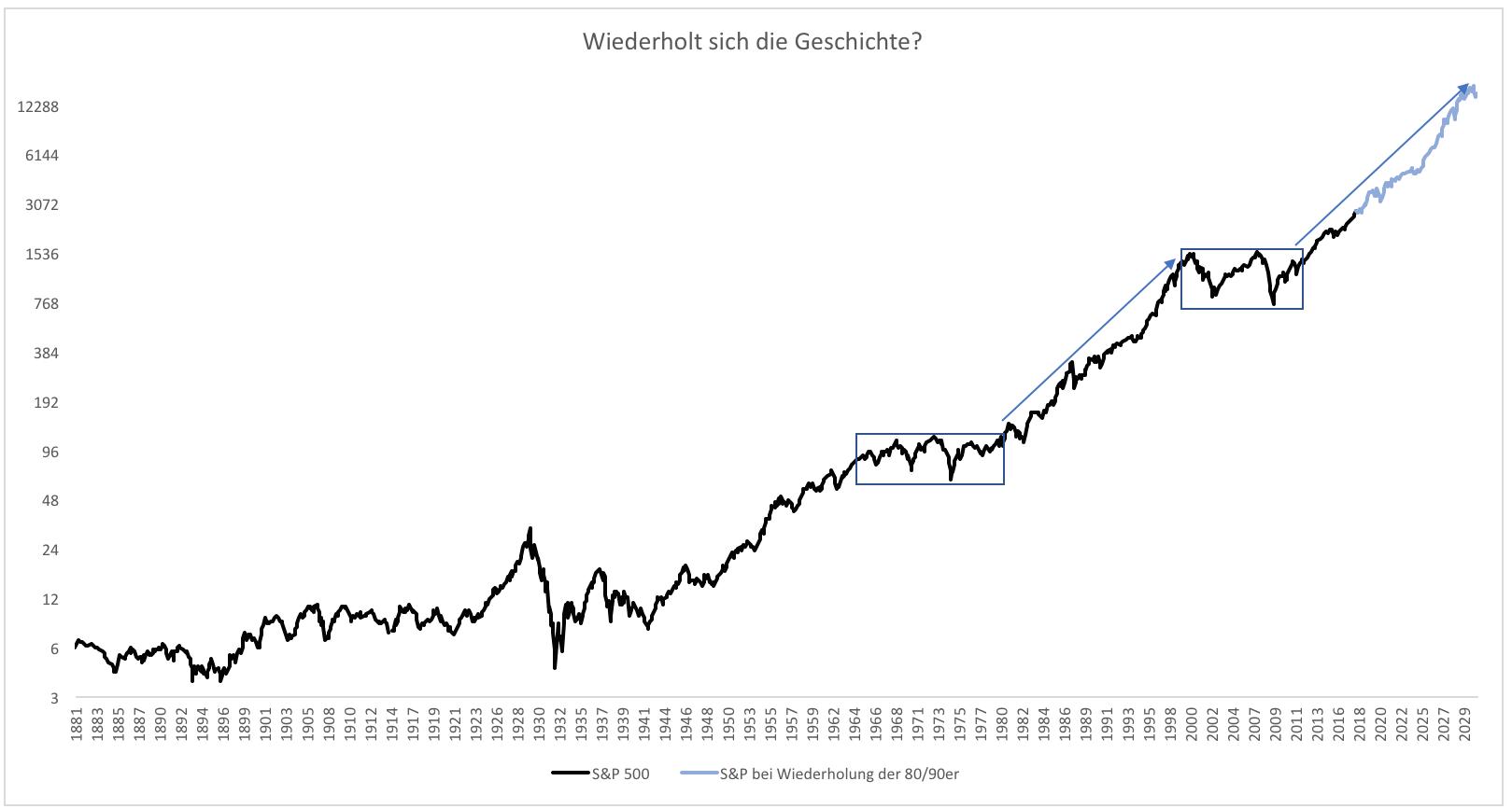 Die-fetten-Jahre-sind-vorbei-Kommentar-Clemens-Schmale-GodmodeTrader.de-1