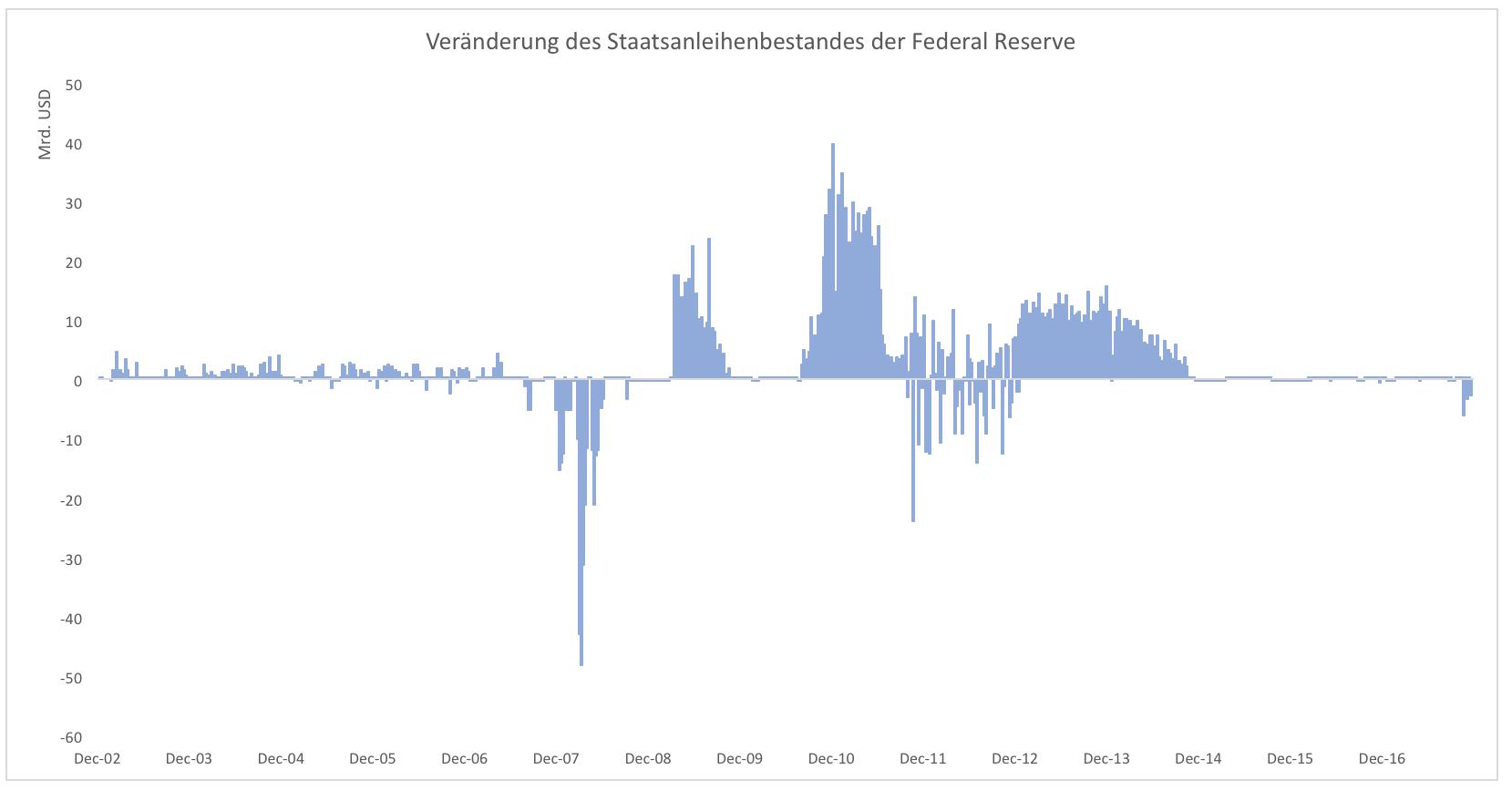 Kann-die-Welt-überhaupt-noch-ohne-QE-Kommentar-Clemens-Schmale-GodmodeTrader.de-1