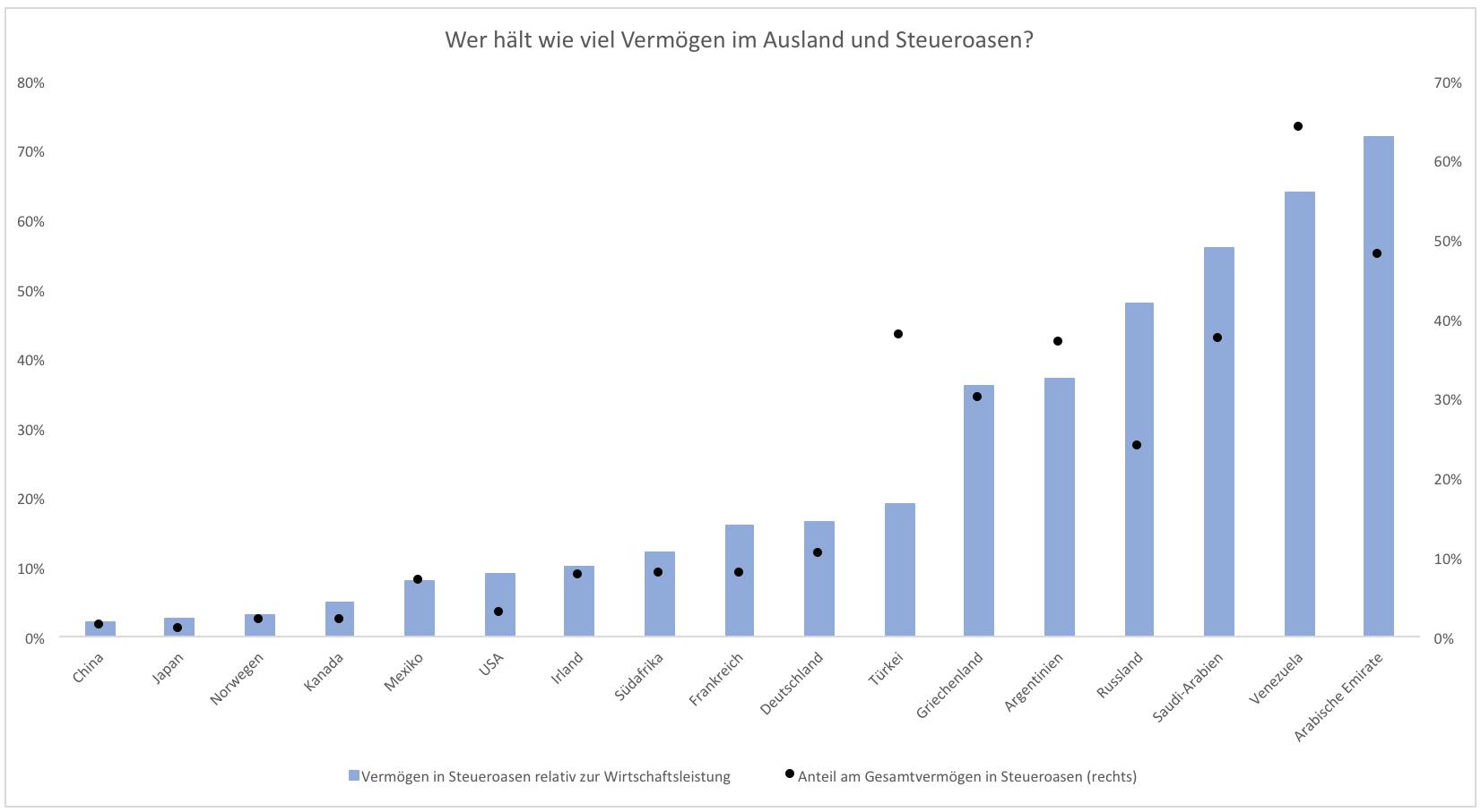 Steueroasen-Weniger-schlimm-als-ihr-Ruf-Kommentar-Clemens-Schmale-GodmodeTrader.de-1